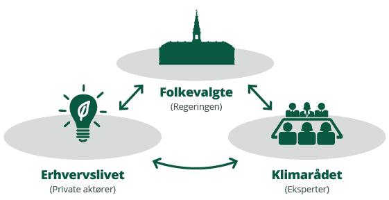 Illustration af Det Konservative Folkepartis forslag til grønne trepartsforhandlinger mellem regeringen, et styrket klimaråd og erhvervslivet