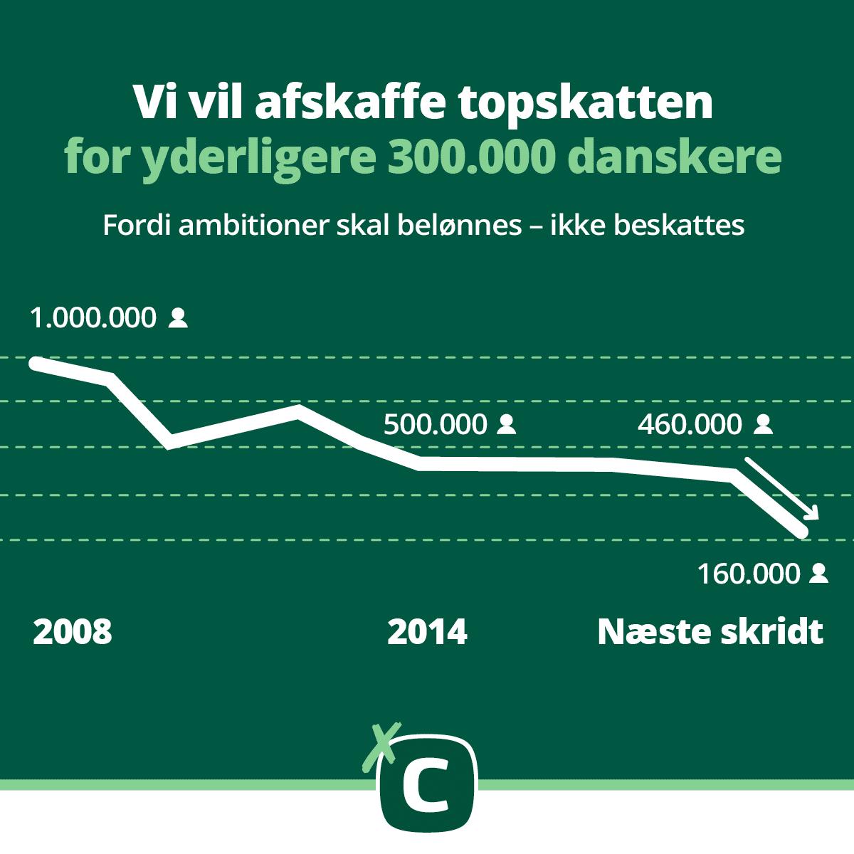 Graf over hvor mange færre danskere der skal betale topskat med den konservative skatteplan