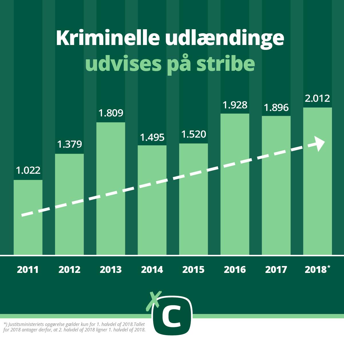 Diagram: Kriminelle udlændinge udvises på stribe
