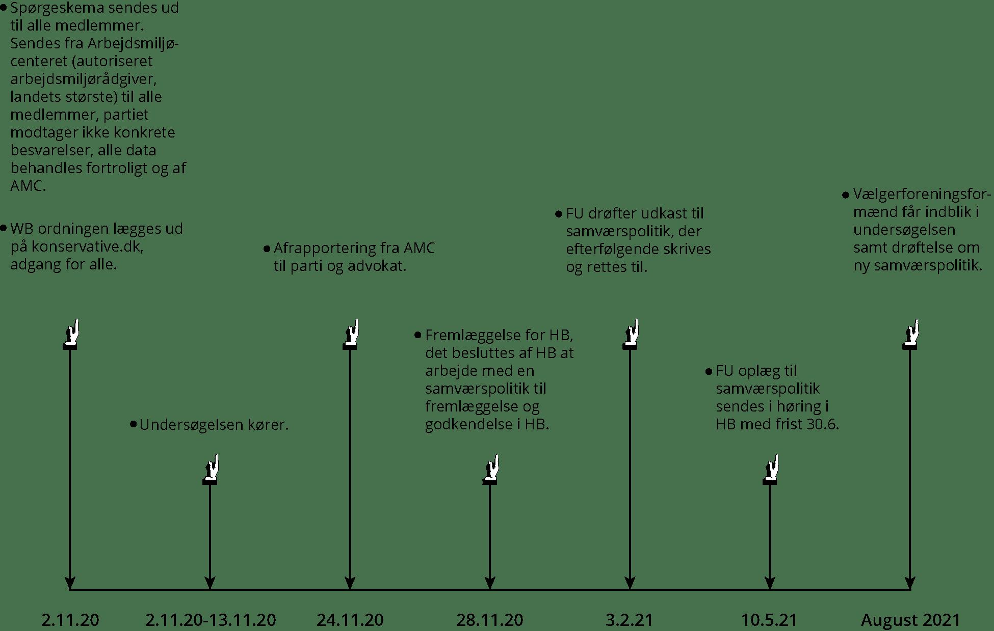 2. november 2020: Spørgeskema sendes ud til alle medlemmer. Sendes fra Arbejdsmiljøcenteret (autoriseret arbejdsmiljørådgiver, landets største) til alle medlemmer, partiet modtager ikke konkrete besvarelser, alle data behandles fortroligt og af AMC. 2. november 2020: WB ordningen lægges ud på konservative.dk, adgang for alle. 2. november 2020: Undersøgelsen begynder. 13. november 2020: Undersøgelsen afsluttes. 24. november 2020: Afrapportering fra AMC til parti og advokat. 28. november 2020: Fremlæggelse for HB, det besluttes af HB at arbejde med en samværspolitik til fremlæggelse og godkendelse i HB. 3. februar 2021: FU drøfter udkast til samværspolitik, der efterfølgende skrives og rettes til. 5. maj 2021: FU oplæg til samværspolitik sendes i høring i HB med frist 30. juni. August 2021: Vælgerforeningsformænd får indblik i undersøgelsen samt drøftelse om ny samværspolitik